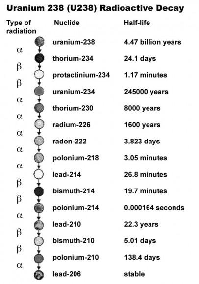 Radiometric dating  Wikipedia