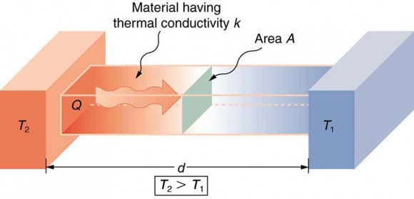 Heat conduction occurs through any material, represented here by a rectangular bar. The temperature of the material is T2 on the left and T1 on the right, where T2 is greater than T1. The rate of heat transfer by conduction is directly proportional to the surface area A, the temperature difference T2?T1, and the substance's conductivity k. The rate of heat transfer is inversely proportional to the thickness d. Credit: Boundless