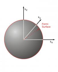 Fermi Energy