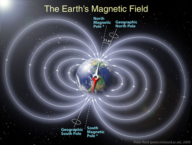 Earths Magnetic Field Reversal Earth's Magnetic Pol...