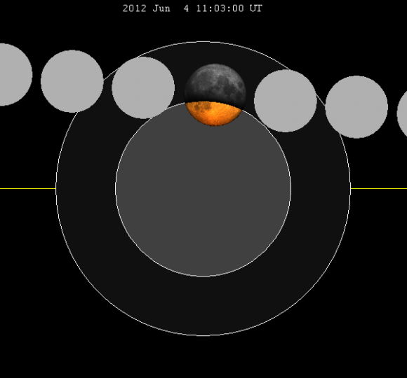 Partial Lunar Eclipse. Source: SockPuppetForTomruen at en.wikipedia