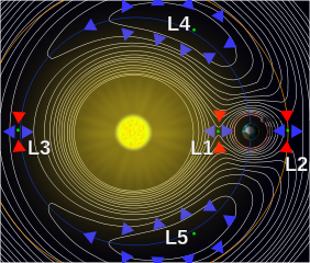 Sun Earth Lagrange Points Credit: Xander89 via Wikimedia Commons
