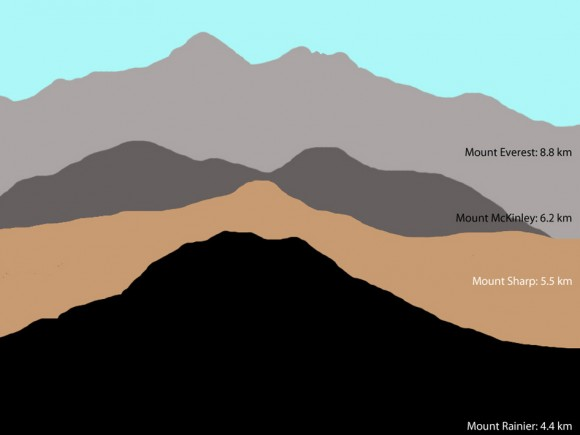 Mount Sharp Compared to Three Big Mountains on Earth