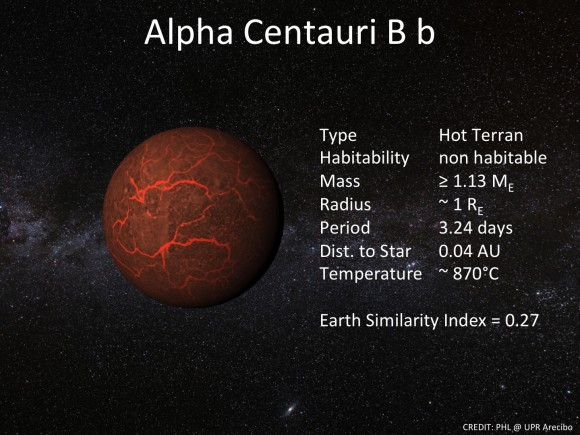 Information about Alpha Centauri Bb. Information about Alpha Centauri Bb. Credit: Planetary Habitability Laboratory/University of Puerto Rico/Arec