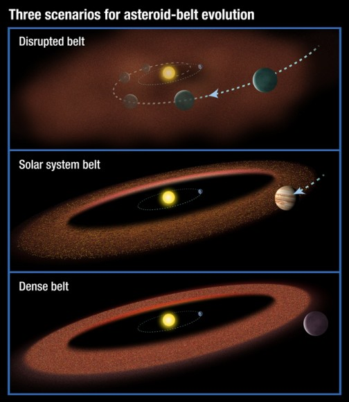 Different kinds of asteroid belts