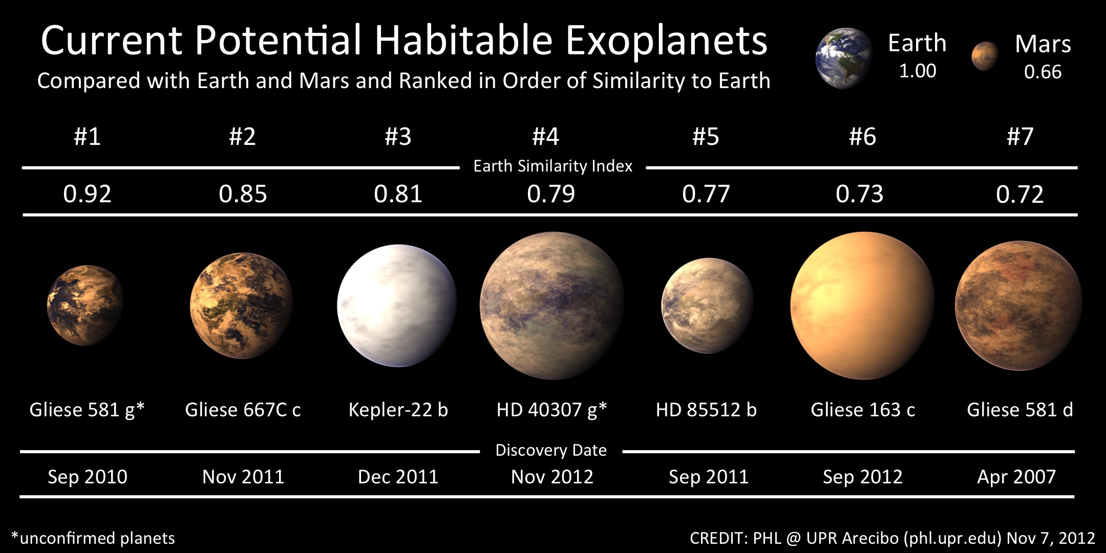 a potentially habitable planet A potentially habitable planet about the size of earth is orbiting the star that is nearest our solar system, according to scientists who describe the find wednesday in the journal nature the.