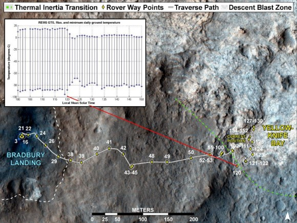 This image maps the traverse of NASA&#039;s Mars rover Curiosity from &quot;Bradbury Landing&quot; to &quot;Yellowknife Bay,&quot; with an inset documenting a change in the ground&#039;s thermal properties with arrival at a different type of terrain. Image credit: NASA/JPL-Caltech/Univ. of Arizona/CAB(CSIC-INTA)/FMI.