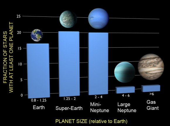 A new analysis examined the frequencies of planets of different sizes based on findings from NASA's Kepler spacecraft, correcting for both incompleteness and false positives. The results show that one in six stars has an Earth-sized planet in a tight orbit. Credit: F. Fressin (CfA)