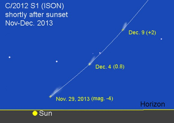 Comet ISON in the western sky shortly after sunset in late November this year. Illustration created with Chris Marriott's SkyMap software