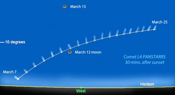 Comet Panstarrs will make its first appearance for northern hemisphere sky watchers around March 7 low in the western sky after sundown. Notice that the comet gets no higher than 10 degrees - about one fist held at arm's length - through much of the month. Illustration created using Chris Marriott's SkyMap software