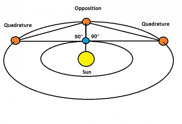Quadrature versus Opposition. (Graphic by Author).