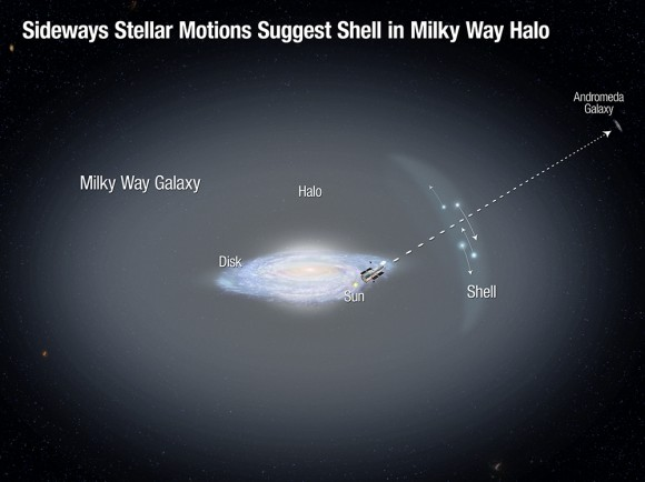 This illustration shows the disk of our Milky Way galaxy, surrounded by a faint, extended halo of old stars. Astronomers using the Hubble Space Telescope to observe the nearby Andromeda galaxy serendipitously identified a dozen foreground stars in the Milky Way halo. They measured the first sideways motions (represented by the arrows) for such distant halo stars. The motions indicate the possible presence of a shell in the halo, which may have formed from the accretion of a dwarf galaxy. This observation supports the view that the Milky Way has undergone continuing g
