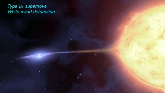 In a Type Ia supernova, a white dwarf (left) draws matter from a companion star until its mass hits a limit which leads to collapse and then explosion.