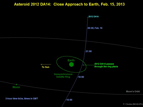 Diagram depicting the passage of asteroid 2012 DA14 through