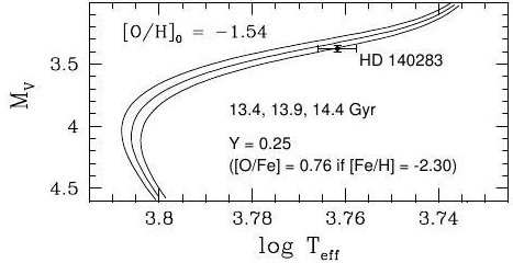 Age estimate for HD 140283 is 14.46+-0.80 Gyr.  On the y-axis is the star's pseudo-luminosity, on the x-axis its temperature.  An evolutionary track was applied to infer the age (credit: adapted by D. Majaess from Fig 1 in Bond et al. 2013, arXiv).