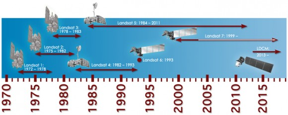 Timeline showing lifespans of the Landsat satellites. Credit: NASA