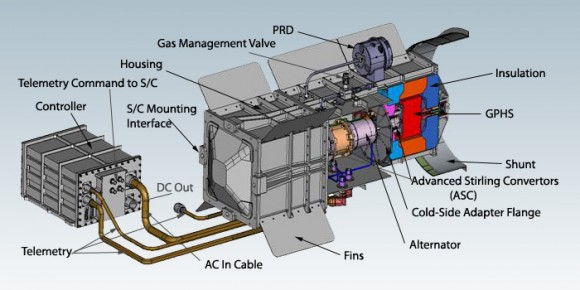 Cutaway diagram of the Advanced Stirling Radioisotope Generator. (Credit: DOE/NASA).
