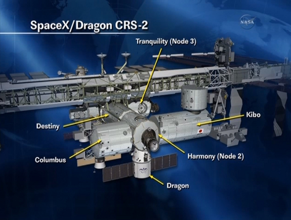 Schematic shows location of Dragon docking port for CRS-2 mission and ISS modules. Credit: NASA