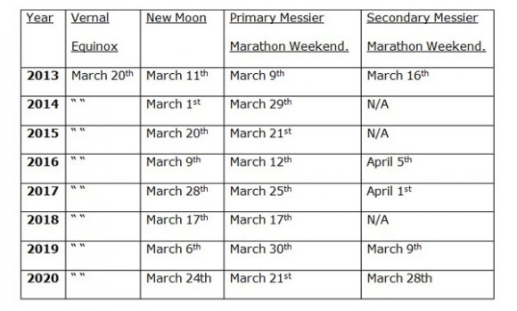 Optimal Messier marathon dates for the remainder of the decade. (Compiled by author).