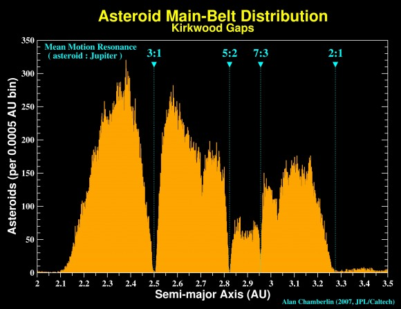 Kirkwood Gaps, histogram of asteroids as a function of their average distance from the Sun.  Regions deplete of asteroids are called Kirkwood Gaps, and those bodies may have been escavated from the main belt owing to orbital resonances (image credit: Alan Chamberlain, JPL/Caltech).