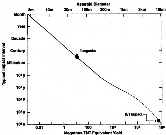 Estimated frequency of impacts as a function of age, diameter, and energy yield.  Results assume an impact speed of 20 km/s and density of 3 g/cm^3 (image credit: Fig. 2 from Rampino &amp; Haggerty 1996, NASA ADS/Springer).