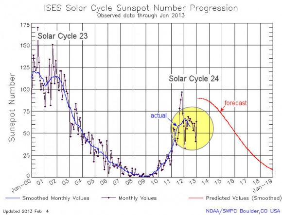 Recent sunspot counts fall short of predictions. Credit: Dr. Tony Philips &amp; NOAA/SWPC.