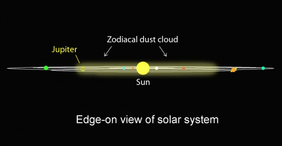 The zodiacal is formed of dust left behind by comets orbiting between Jupiter and the sun and forms a pancake-like structure in the plane of the planets. Illustration: Bob King