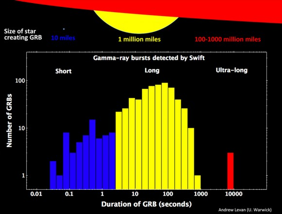 The number, duration and burst class for GRBs observed by Swift are shown in this plot. Col