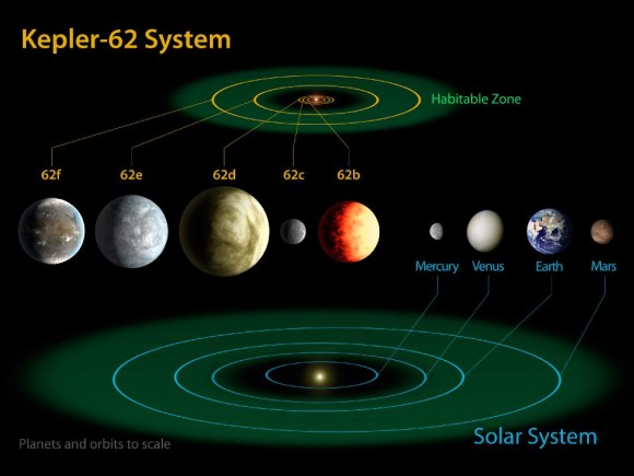 The diagram compares the planets of the inner solar system to Kepler-62