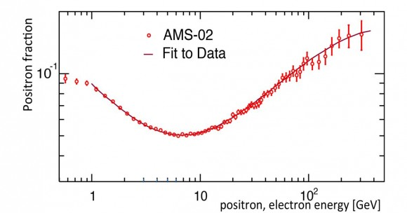 The positron fraction measured by AMS. Credit: CERN.