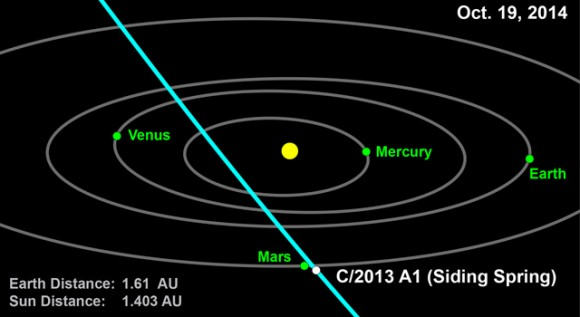 This computer graphic depicts the orbit of comet 2013 A1 (Siding Spring) through the inner solar system. Image credit: NASA/JPL-Caltech