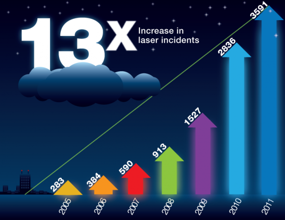 Reported incidents of laser/aircraft violations from 2005-2011. (Credit: Federal Aviation Administration).