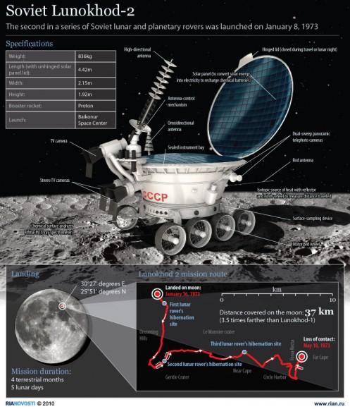 Soviet Lunokhod-2 lunar rover.  Credit: Ria Novosti