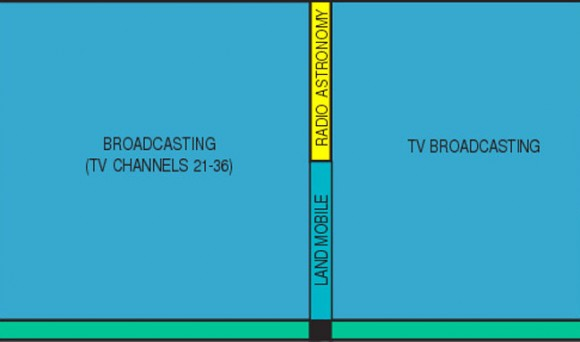 Channel 37, a slice of the radio spectrum from 608 and 614 Megahertz (MHz) reserved for radio astronomy, sits in the middle of the UHF TV band. Click to see the full spectrum. Credit: US Dept. of Commerce