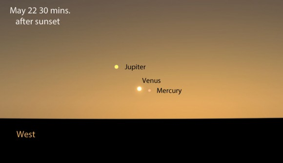 Three bright planets gather in the northwestern sky this week. This map shows the sky 30 minutes after sunset from the middle latitudes. Stellarium