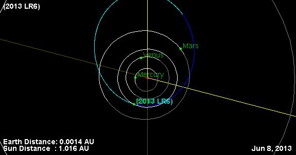 Schema orbita di Asteroid 2013 LR6. Credit: JPL piccolo database Corpo.