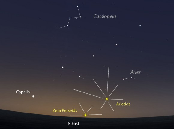 You might just see a few meteors from the combined Arietids and Zeta Perseid showers that peak Friday and Saturday mornings. This map shows the sky facing northeast at dawn for the mid-section of the U.S. Created with Stellarium