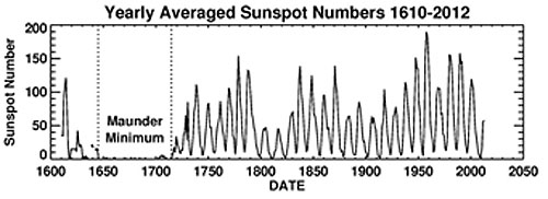Looking back over solar cycles for the past 500 years. (Credit: D. Hathaway/NASA/MSFC).
