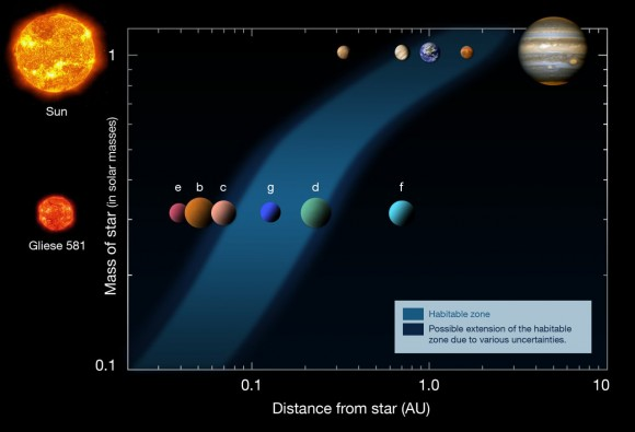 Gliese 581- an example of a potential habitable zone around a red dwarf star contrasted with our own solar system. (Credit: ESO/Henrykus under a Wikimedia Creative Commons Attribution 3.0 Unported license).