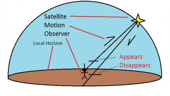 Depiction of the apparent motion of a typical satellite overhead with respect to the observer. (Graphic created by author).