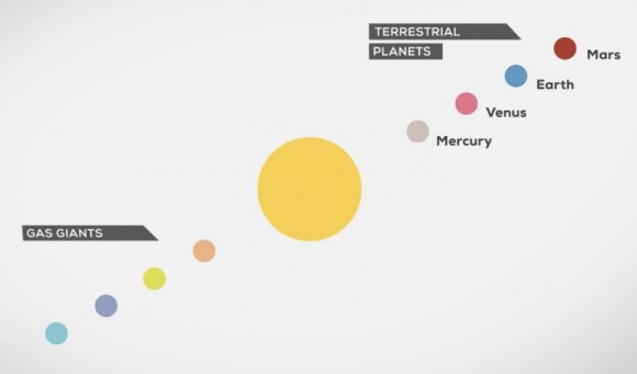The Solar System: Our Home in Space (screenshot) © Philipp Dettmer Information Design