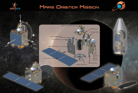 Graphic outlines India's first ever probe to explore the Red Planet known as the Mars Orbiter Mission (MOM).  It could liftoff as early as Oct. 28 from the Satish Dhawan Space Centre SHAR, Srihairkota, India. Credit: ISRO
