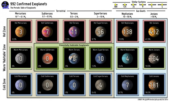 """A """"Periodic Table of Exoplanets"""" Credit: PHL @ UPR Arecibo."""
