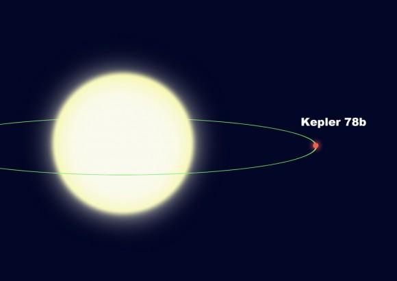 This diagram illustrates the tight orbit of Kepler-78b, which orbits its star every 8.5 hours at a distance of less than a million miles. It is only 2.7 stellar radii from the center of the star, or 1.7 stellar radii from the star&#