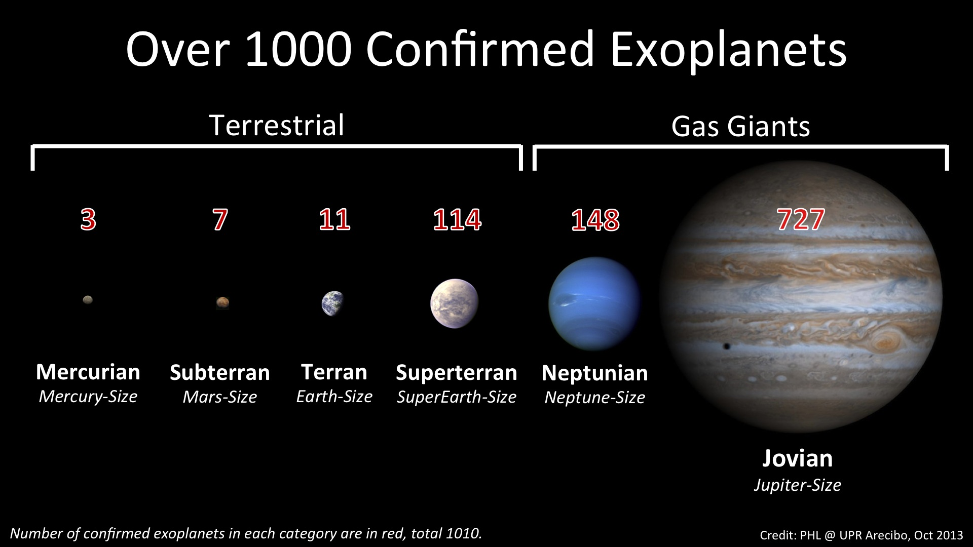 There Are Now Officially Over 1,000 Confirmed Exoplanets!