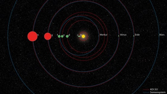 A comparison between our solar system and a second solar system: KOI-351. Image Credit: