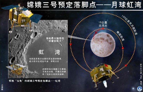 China's lunar probe Chang'e-3 is expected to land on Sinus Iridum (Bay of Rainbows) of the moon in mid-December 2013. Credit: Xinhua