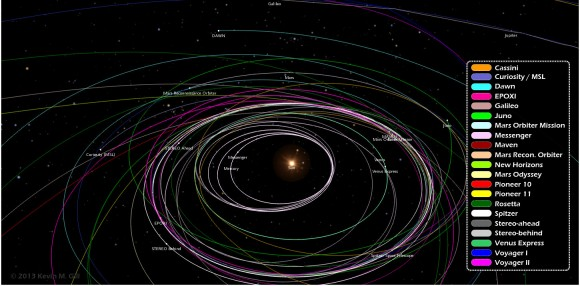 One image from an infographic showing trajectories of 21 different unmanned spacecraft. Click for full image. Credit:  Kevin Gill.