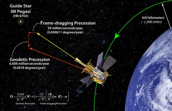 Illustration of Gravity Probe B.  Credit: Gravity Probe B Team, Stanford, NASA