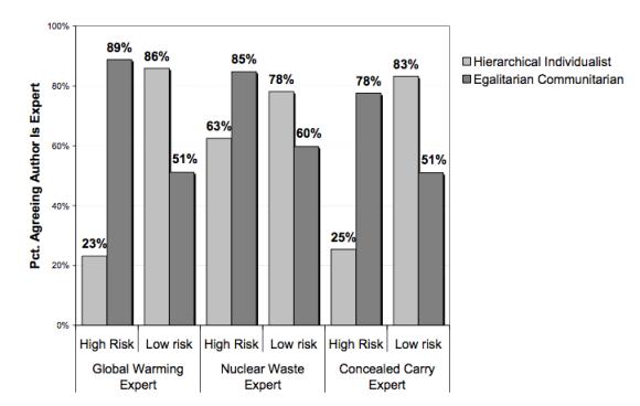 Image Credit: Kahan et al. 2010